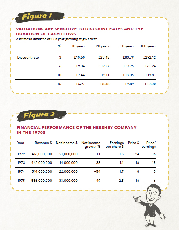 Figure 1 source: Ruffer analysis Figure 2 source: Ruffer calculations, Hershey Company Annual Reports